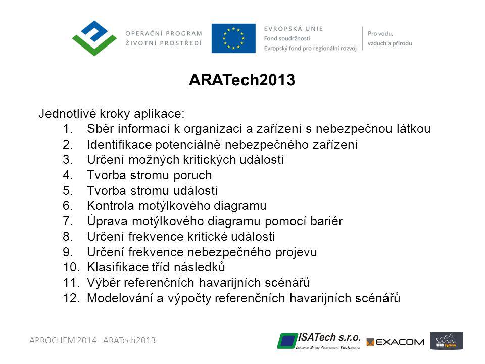 ARATech2013 Jednotlivé kroky aplikace: