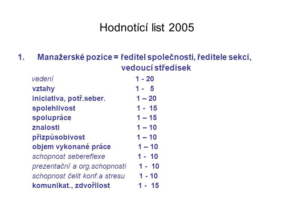 Hodnotící list 2005 Manažerské pozice = ředitel společnosti, ředitele sekcí, vedoucí středisek. vedení 1 - 20.