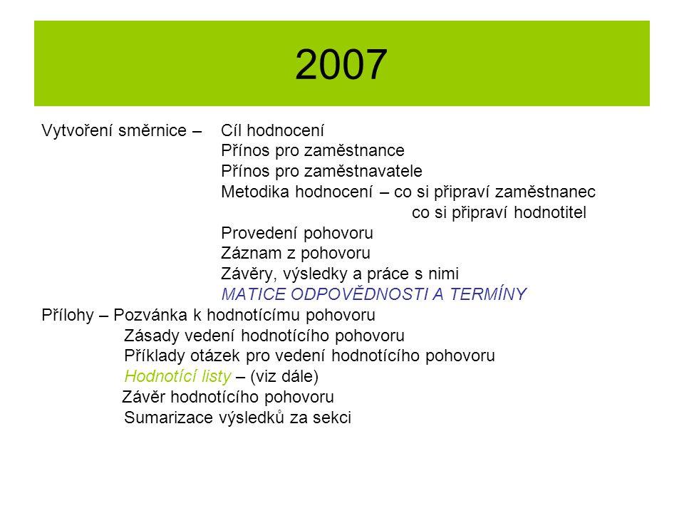 2007 Vytvoření směrnice – Cíl hodnocení Přínos pro zaměstnance