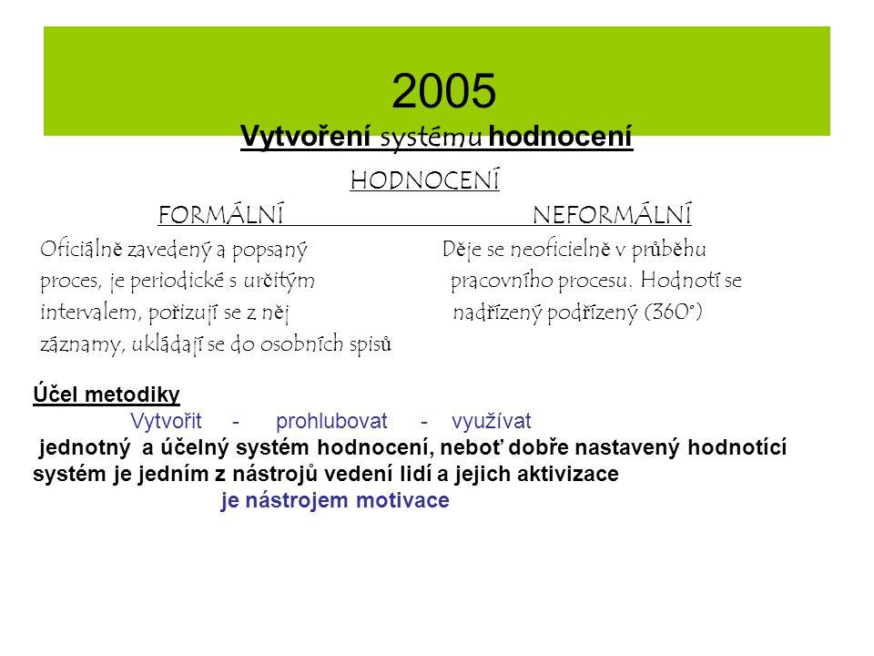 2005 Vytvoření systému hodnocení