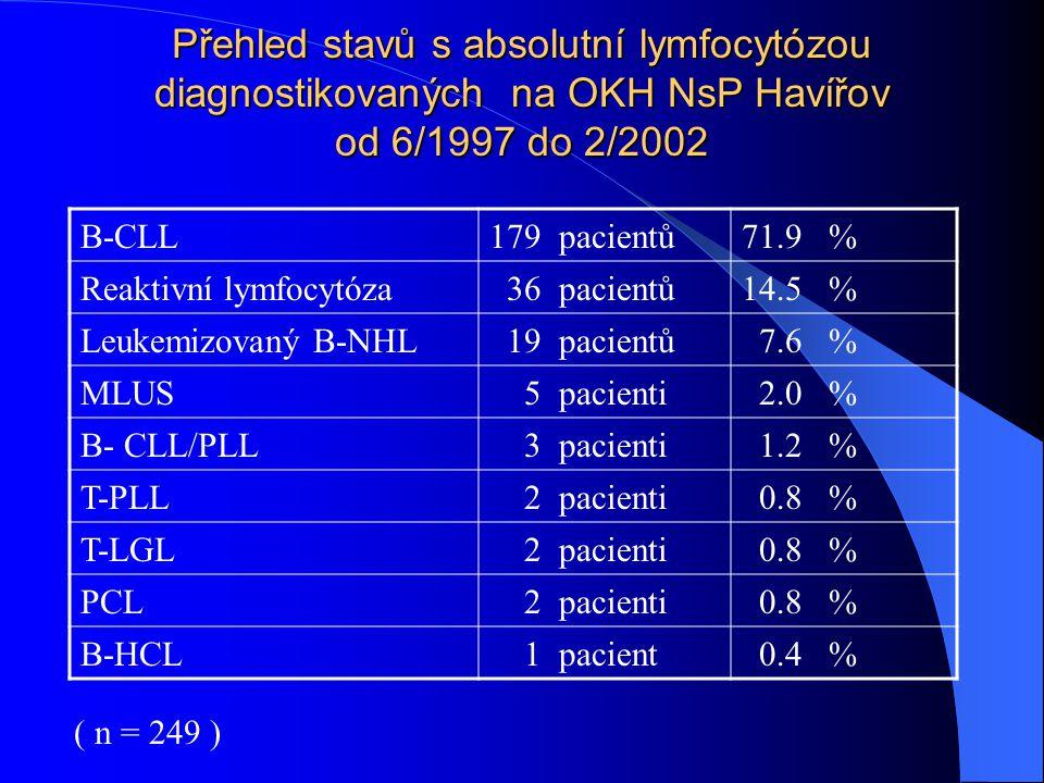 Přehled stavů s absolutní lymfocytózou diagnostikovaných na OKH NsP Havířov od 6/1997 do 2/2002