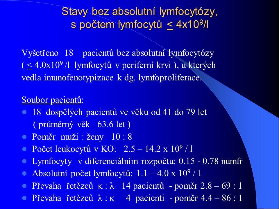 Stavy bez absolutní lymfocytózy, s počtem lymfocytů < 4x109/l
