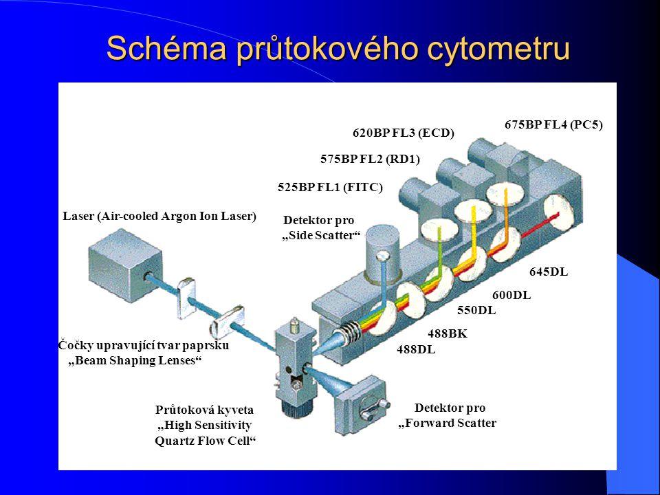 Schéma průtokového cytometru