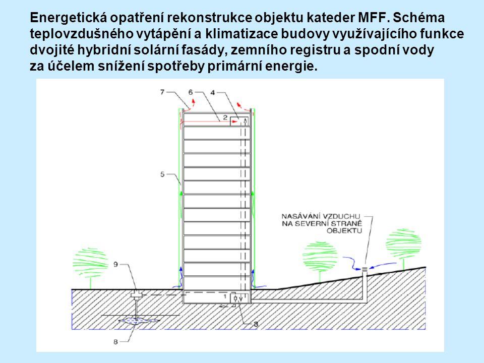 Energetická opatření rekonstrukce objektu kateder MFF