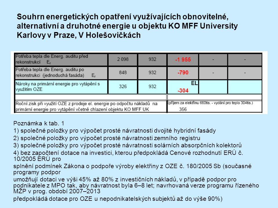 Souhrn energetických opatření využívajících obnovitelné, alternativní a druhotné energie u objektu KO MFF University Karlovy v Praze, V Holešovičkách