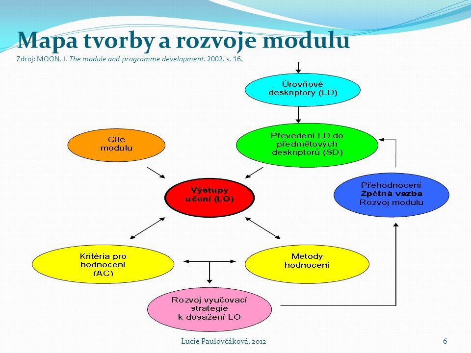 Mapa tvorby a rozvoje modulu Zdroj: MOON, J