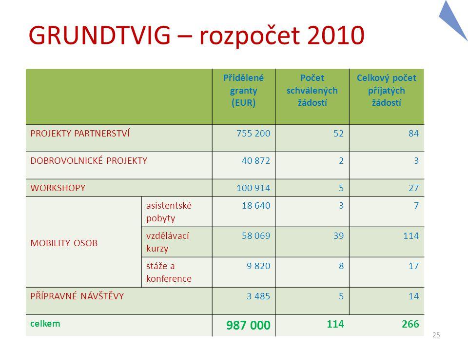 Počet schválených žádostí Celkový počet přijatých žádostí