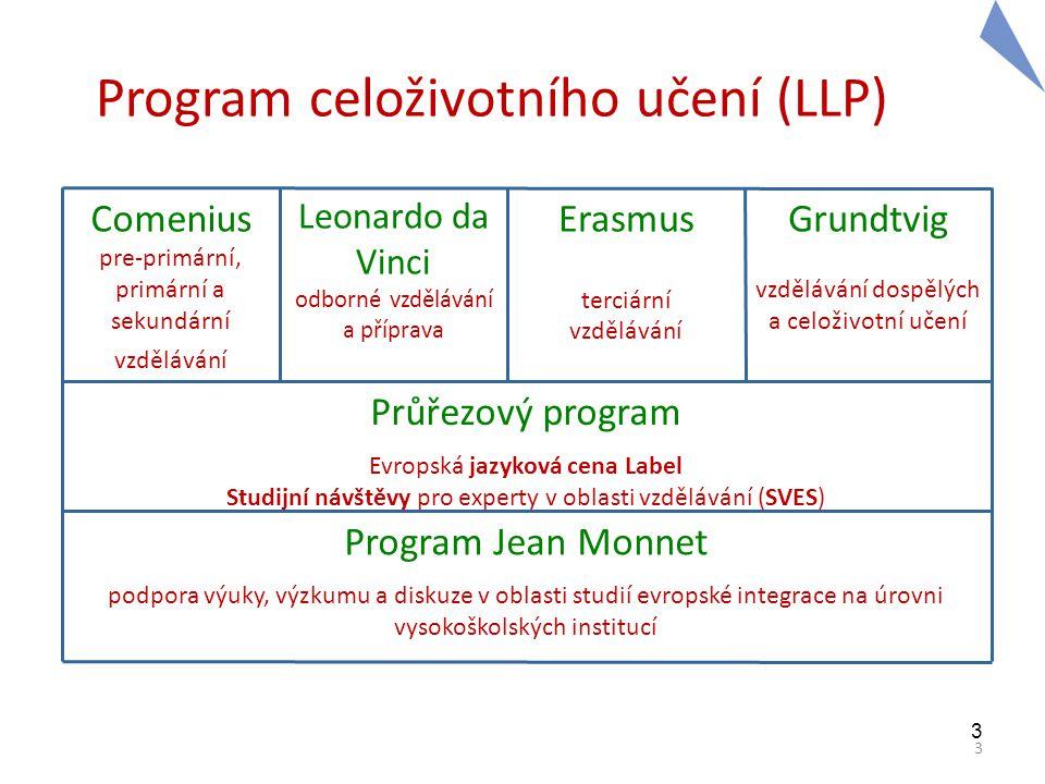 Program celoživotního učení (LLP)