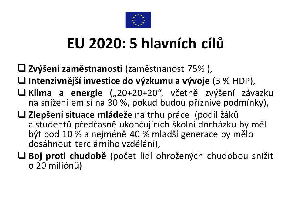 EU 2020: 5 hlavních cílů Zvýšení zaměstnanosti (zaměstnanost 75% ),