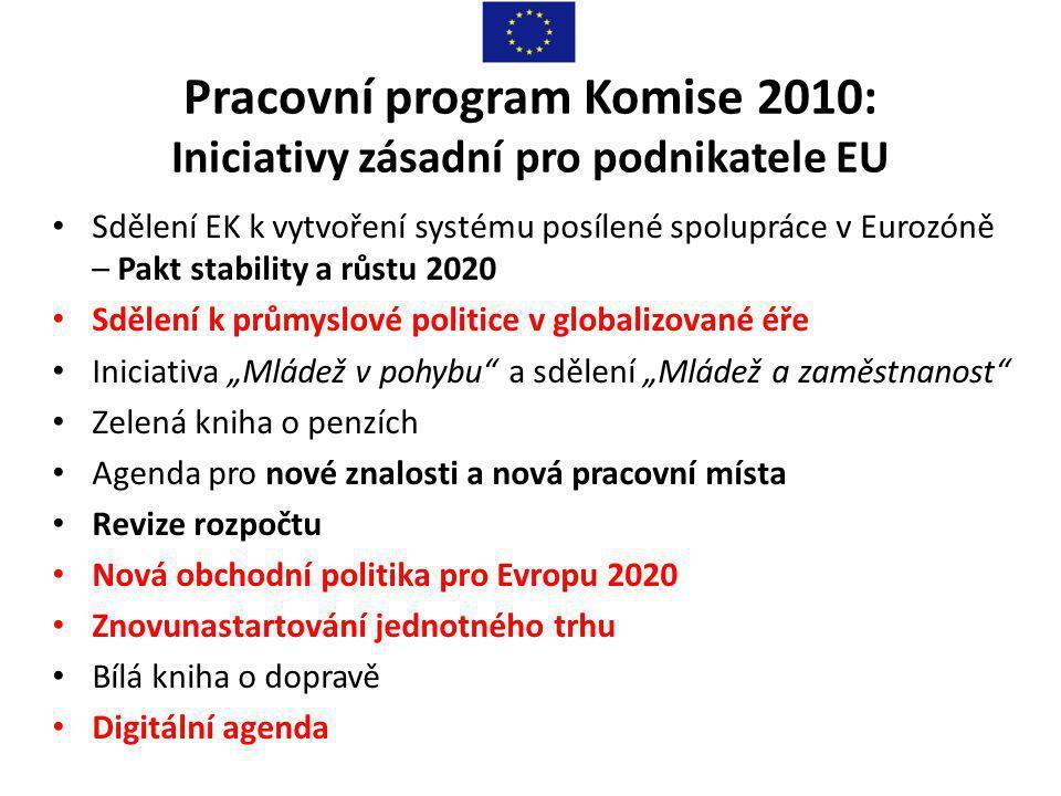 Pracovní program Komise 2010: Iniciativy zásadní pro podnikatele EU