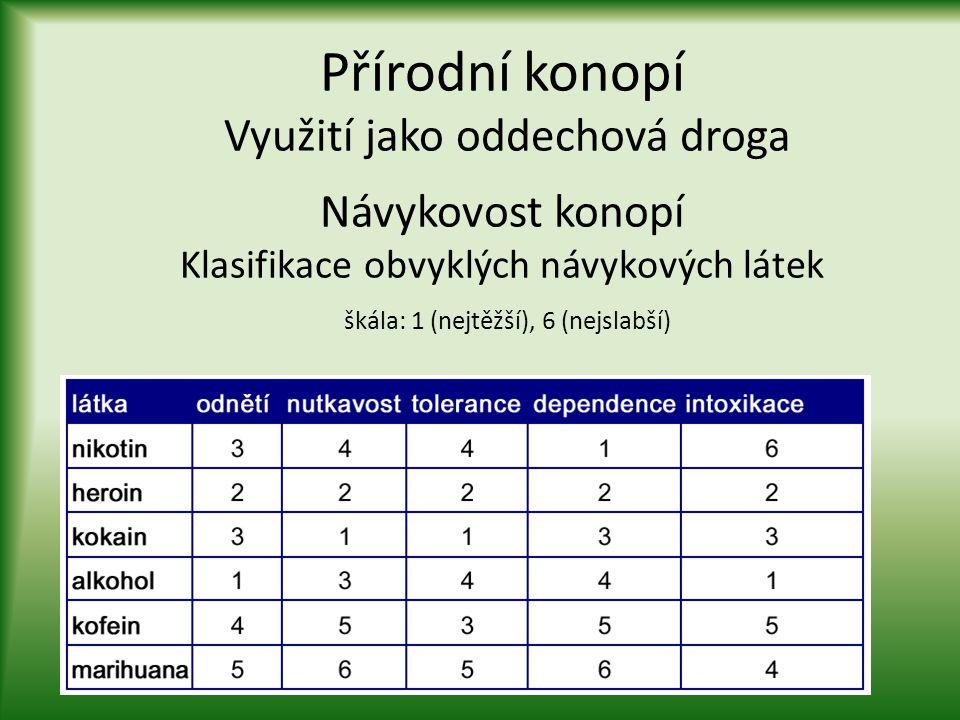 Přírodní konopí Využití jako oddechová droga Návykovost konopí Klasifikace obvyklých návykových látek škála: 1 (nejtěžší), 6 (nejslabší)