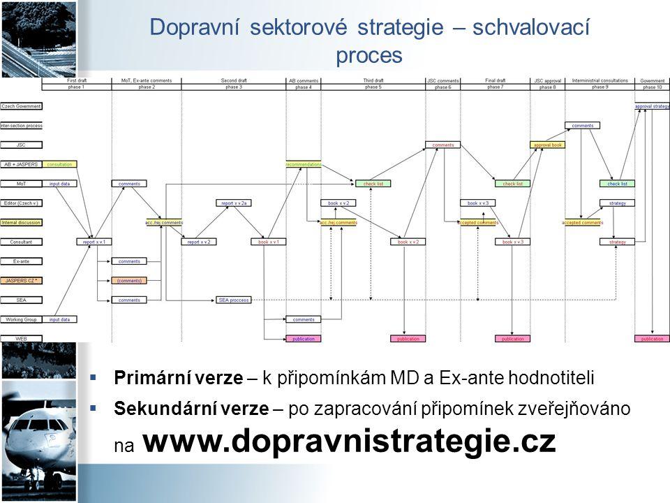 Dopravní sektorové strategie – schvalovací proces