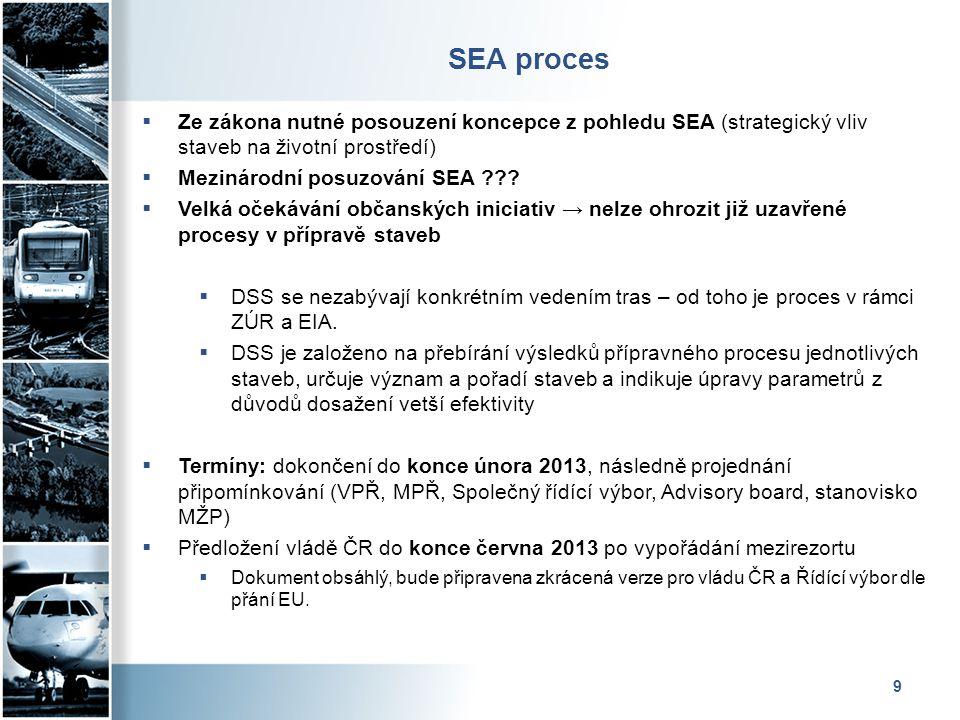 SEA proces Ze zákona nutné posouzení koncepce z pohledu SEA (strategický vliv staveb na životní prostředí)