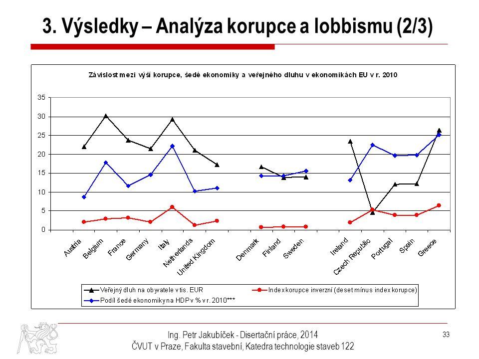 3. Výsledky – Analýza korupce a lobbismu (2/3)
