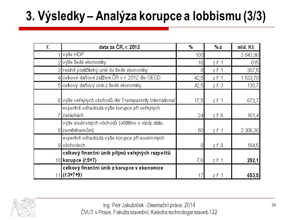 3. Výsledky – Analýza korupce a lobbismu (3/3)