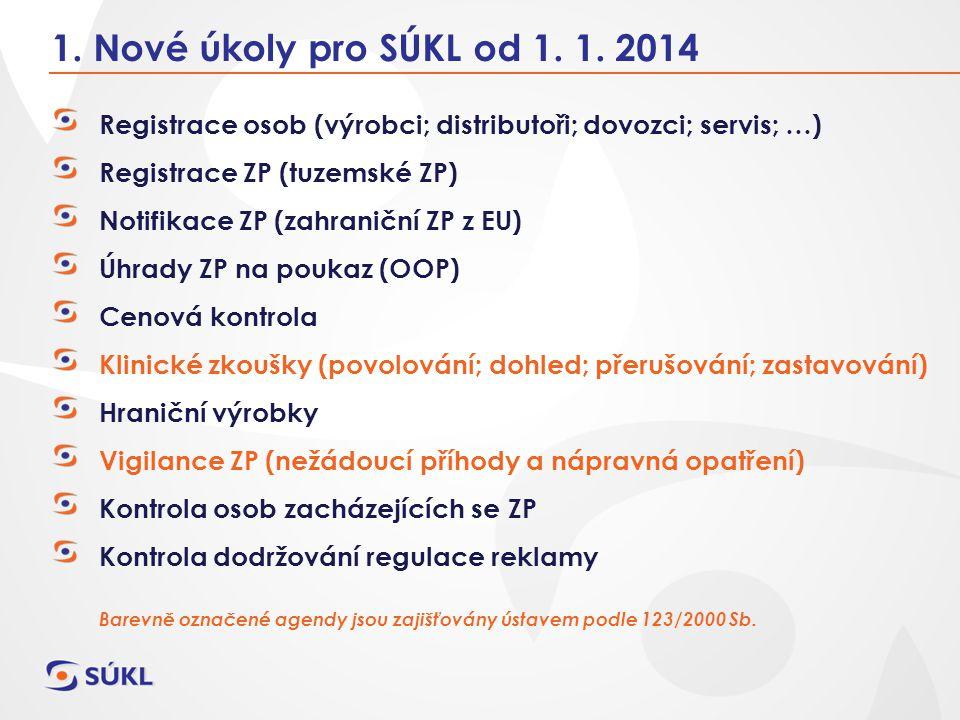 1. Nové úkoly pro SÚKL od 1. 1. 2014 Registrace osob (výrobci; distributoři; dovozci; servis; …) Registrace ZP (tuzemské ZP)