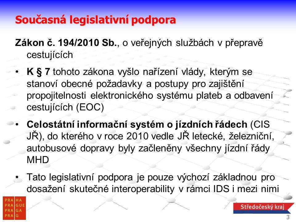 Současná legislativní podpora