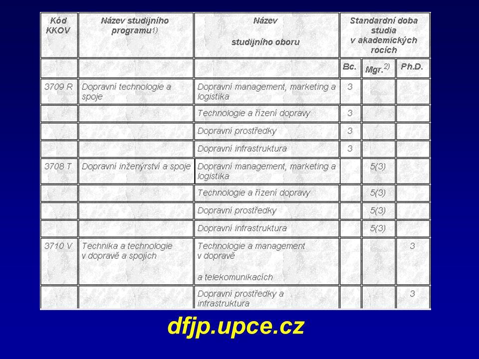 dfjp.upce.cz