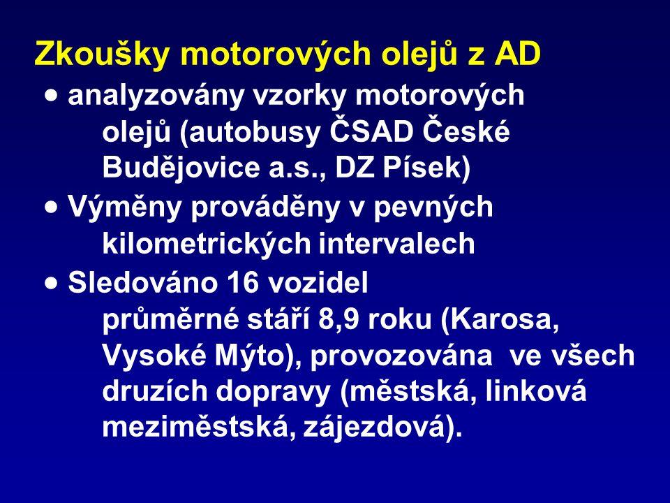 Zkoušky motorových olejů z AD  analyzovány vzorky motorových