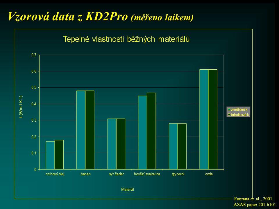 Vzorová data z KD2Pro (měřeno laikem)