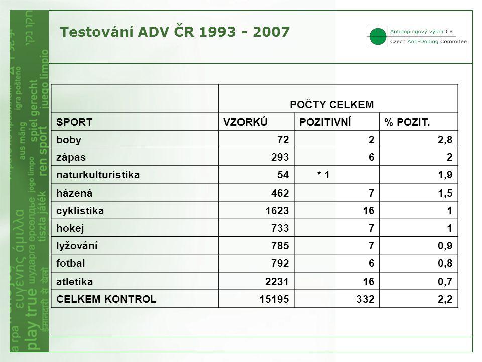 Testování ADV ČR 1993 - 2007 POČTY CELKEM SPORT VZORKŮ POZITIVNÍ