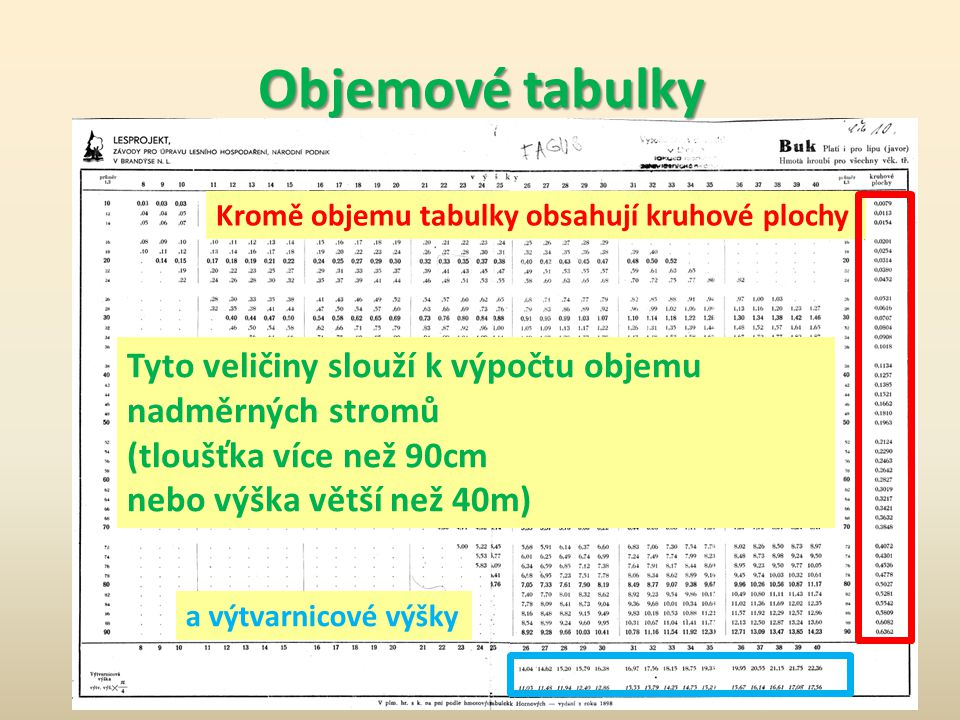 Objemové tabulky Kromě objemu tabulky obsahují kruhové plochy. Tyto veličiny slouží k výpočtu objemu nadměrných stromů.