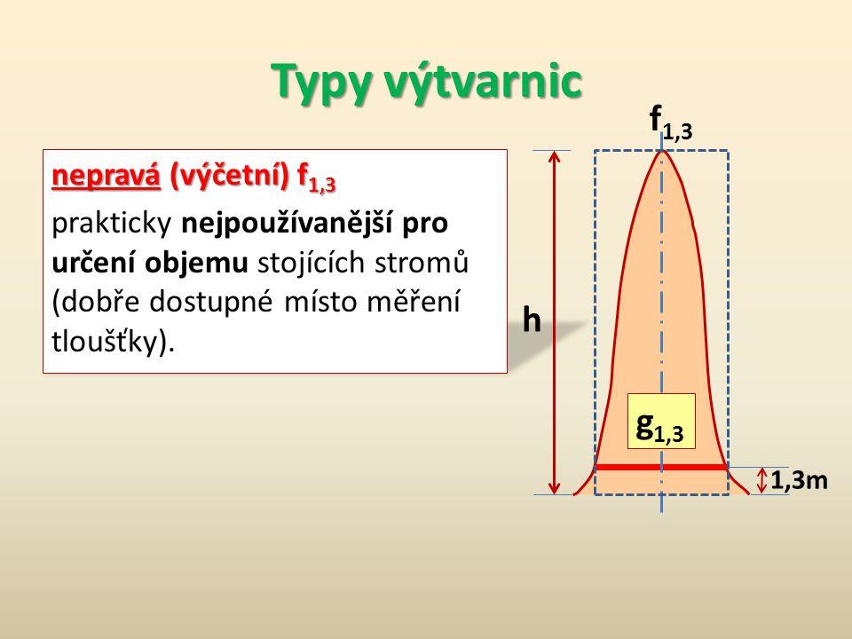 Typy výtvarnic f1,3. nepravá (výčetní) f1,3 prakticky nejpoužívanější pro určení objemu stojících stromů (dobře dostupné místo měření tloušťky).