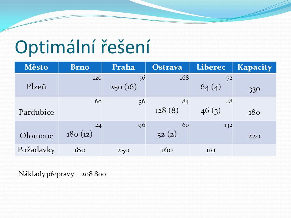 Optimální řešení Město Brno Praha Ostrava Liberec Kapacity Plzeň