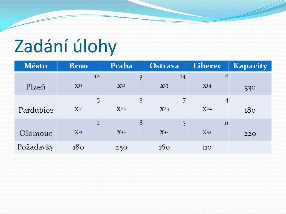 Zadání úlohy Město Brno Praha Ostrava Liberec Kapacity Plzeň x11 x12
