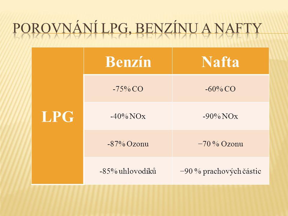 Porovnání LPG, benzínu a nafty