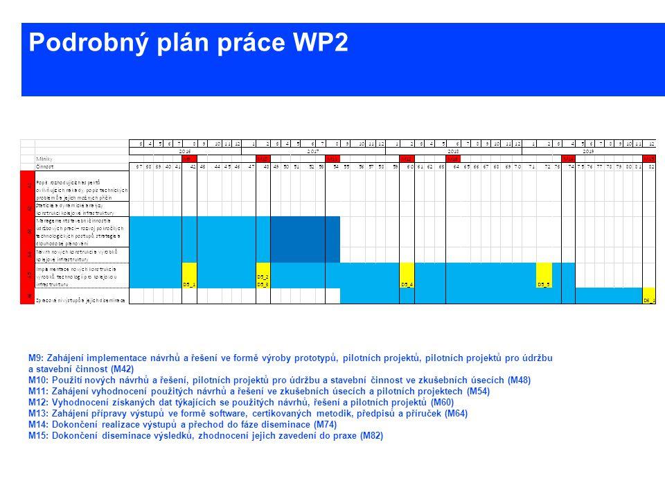 Podrobný plán práce WP2