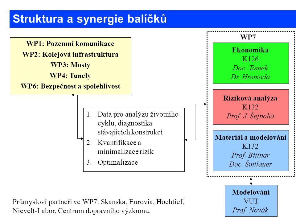 Struktura a synergie balíčků