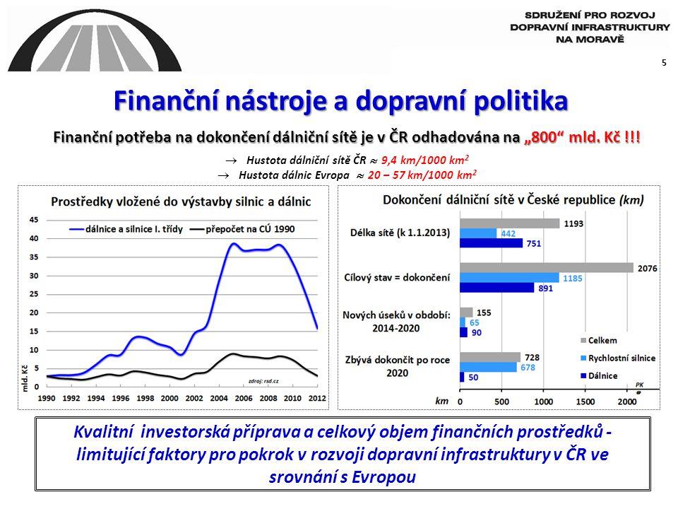 Finanční nástroje a dopravní politika