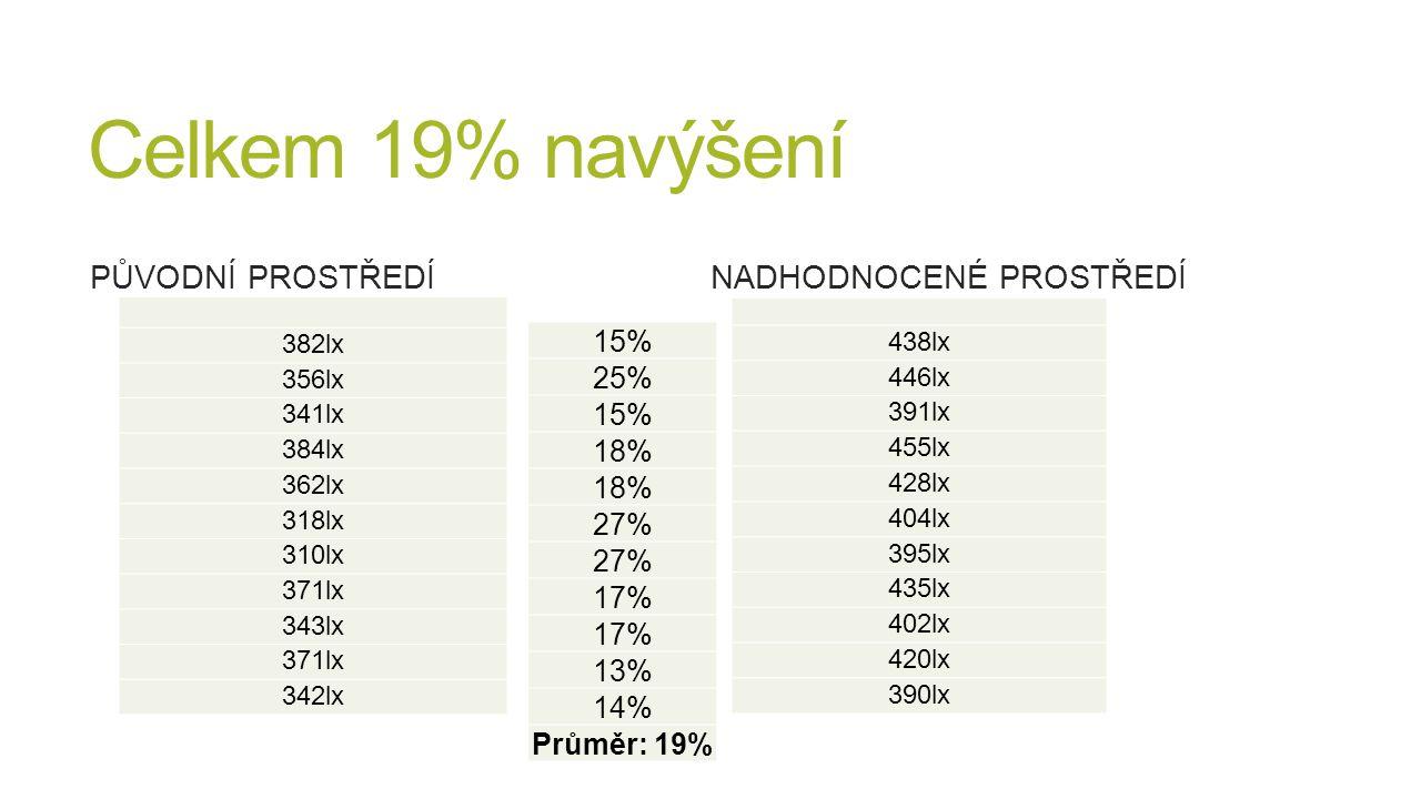 Celkem 19% navýšení Původní prostředí Nadhodnocené prostředí 15% 25%