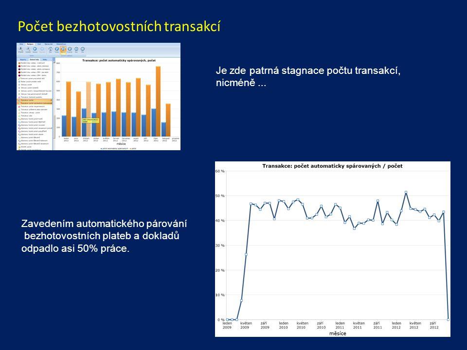 Počet bezhotovostních transakcí