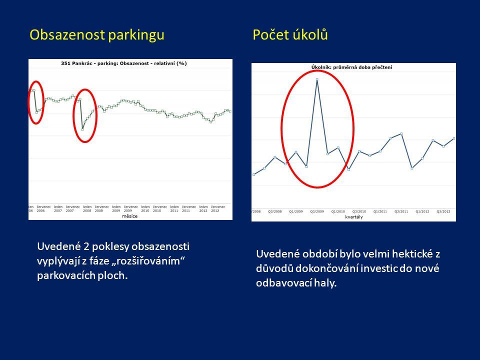 Obsazenost parkingu Počet úkolů