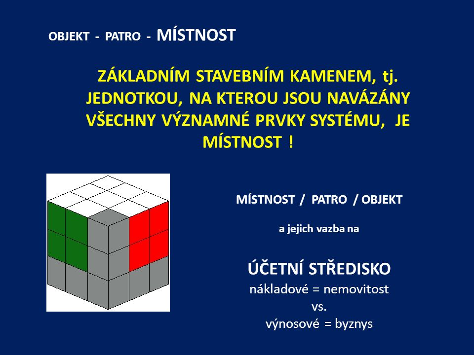 MÍSTNOST / PATRO / OBJEKT