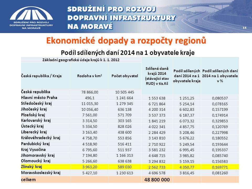 Ekonomické dopady a rozpočty regionů