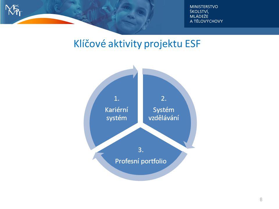 Klíčové aktivity projektu ESF