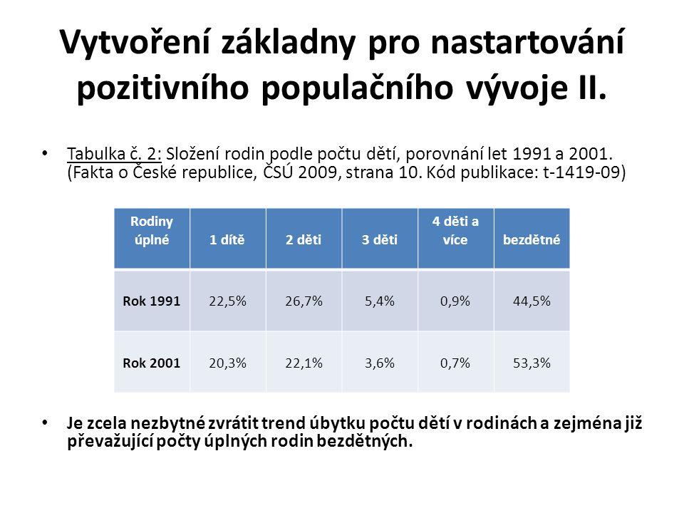 Vytvoření základny pro nastartování pozitivního populačního vývoje II.