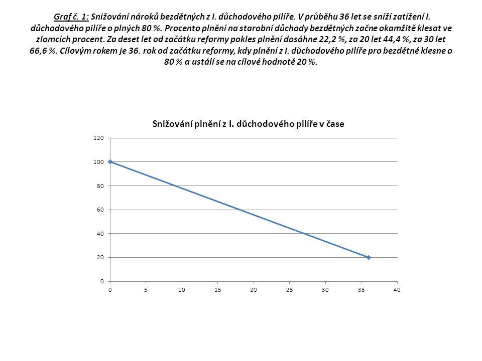 Graf č. 1: Snižování nároků bezdětných z I. důchodového pilíře
