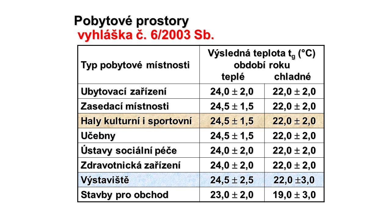 Pobytové prostory vyhláška č. 6/2003 Sb.