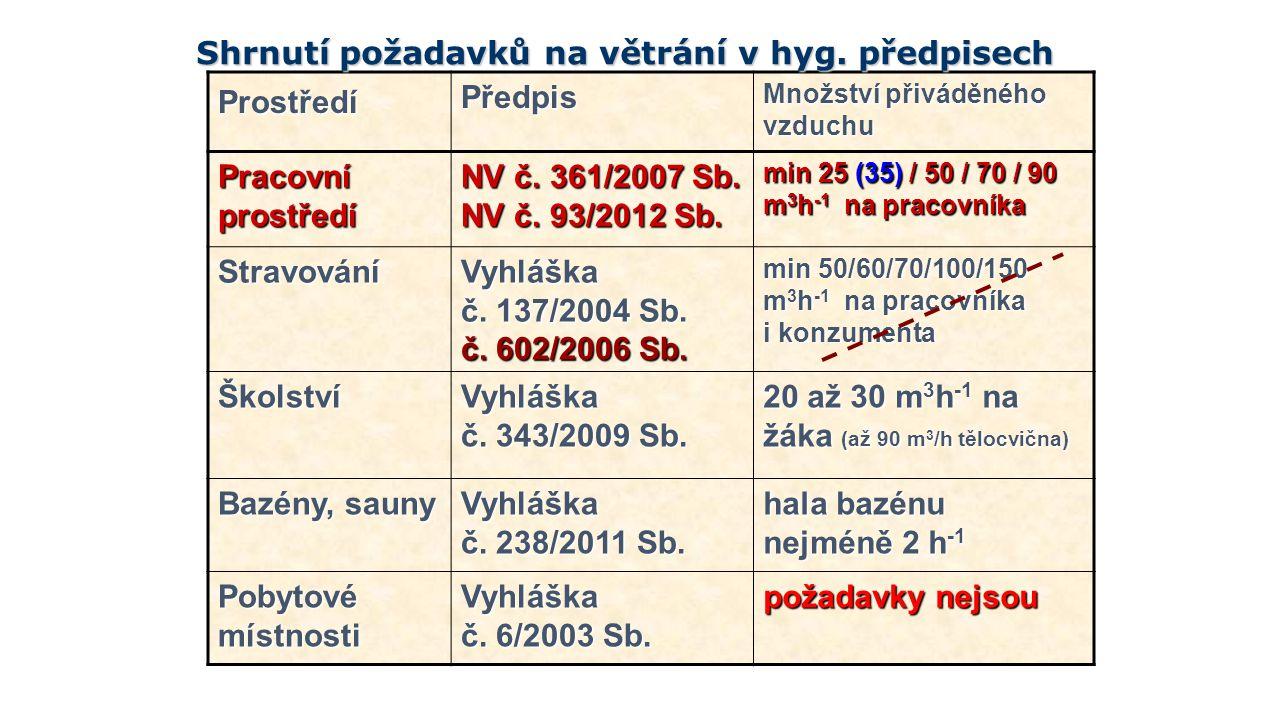 Shrnutí požadavků na větrání v hyg. předpisech Prostředí Předpis