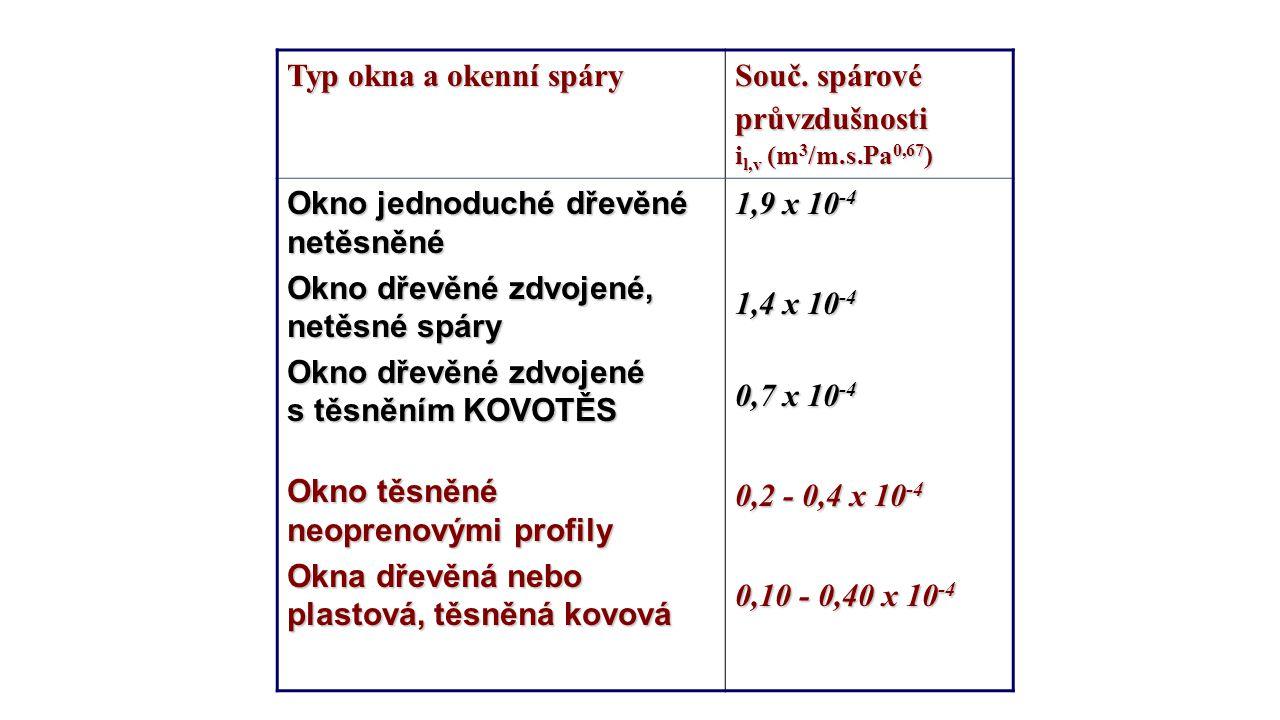 Typ okna a okenní spáry Souč. spárové průvzdušnosti il,v (m3/m.s.Pa0,67)