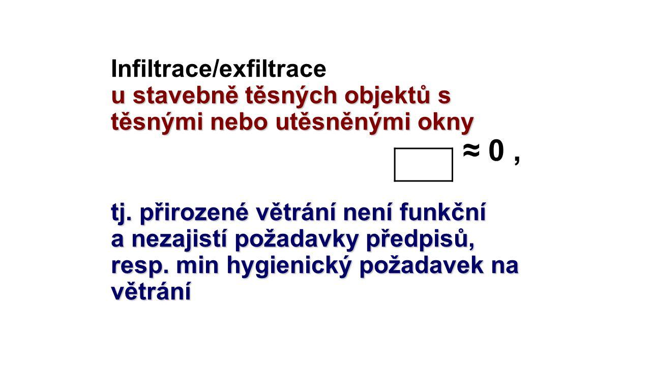 Infiltrace/exfiltrace u stavebně těsných objektů s těsnými nebo utěsněnými okny ≈ 0 , tj. přirozené větrání není funkční a nezajistí požadavky předpisů, resp. min hygienický požadavek na větrání