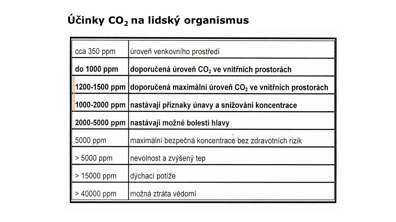 Účinky CO2 na lidský organismus