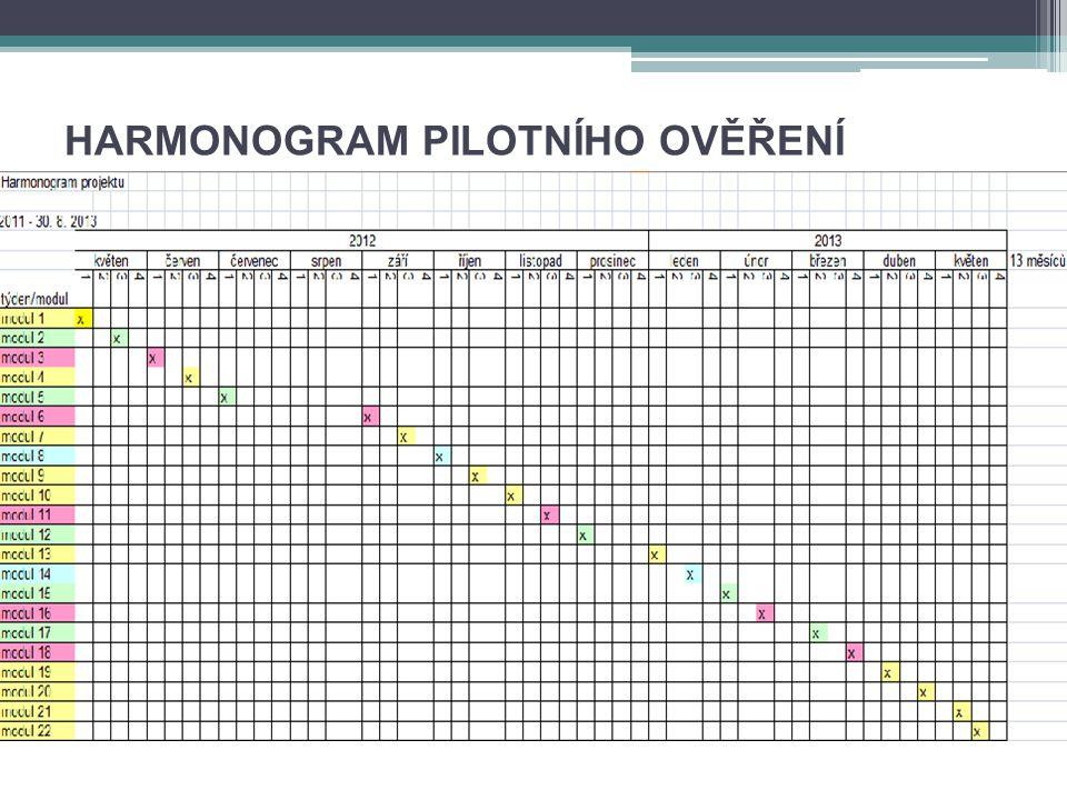 HARMONOGRAM PILOTNÍHO OVĚŘENÍ