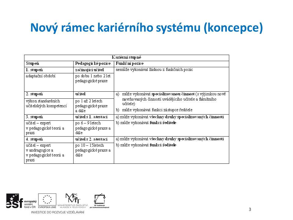 Nový rámec kariérního systému (koncepce)