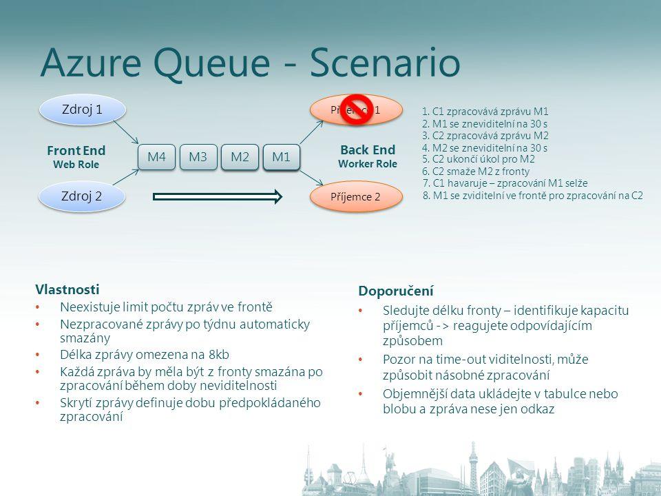 Azure Queue - Scenario Vlastnosti Doporučení Zdroj 1 Front End
