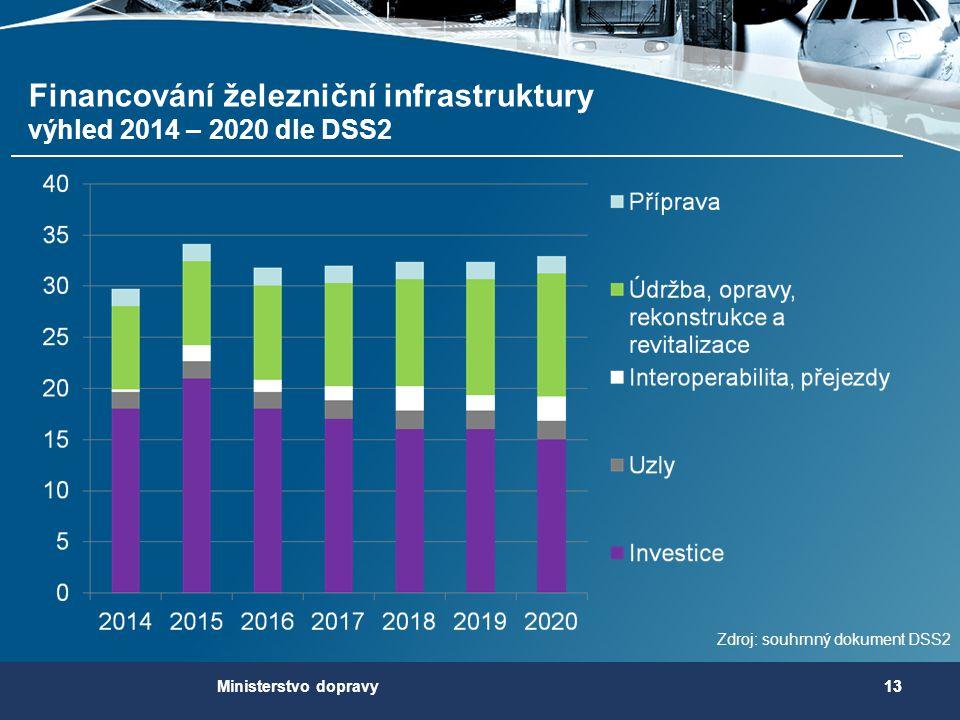 Financování železniční infrastruktury výhled 2014 – 2020 dle DSS2